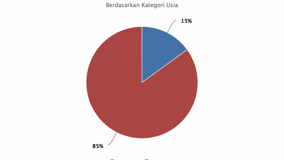 Profil Pencari Keadilan LBH Makassar