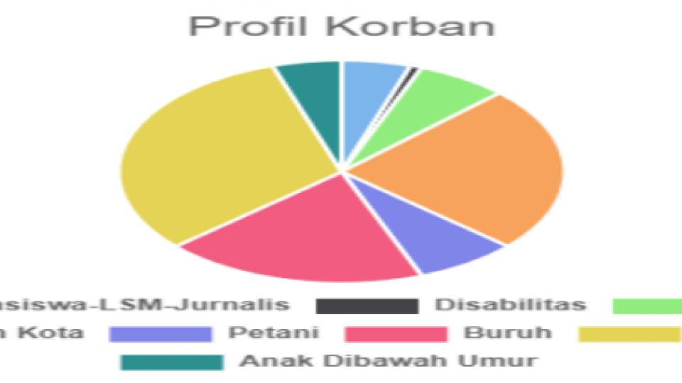 Profil Korban